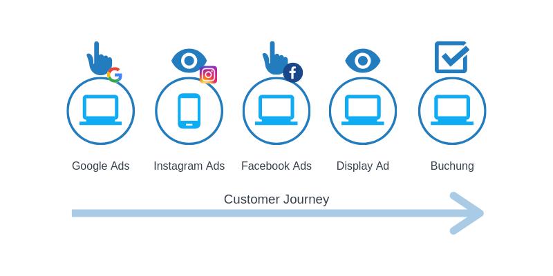 Hotellerie Online Marketing Customer Journey