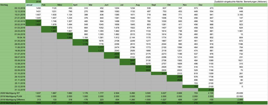 Pickup Report Excel