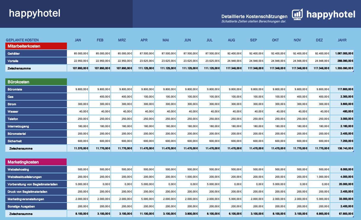 Welche Merkmale hat die Budgetierung?