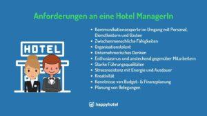 Hotel Manager Managerin HoteldirektorIn