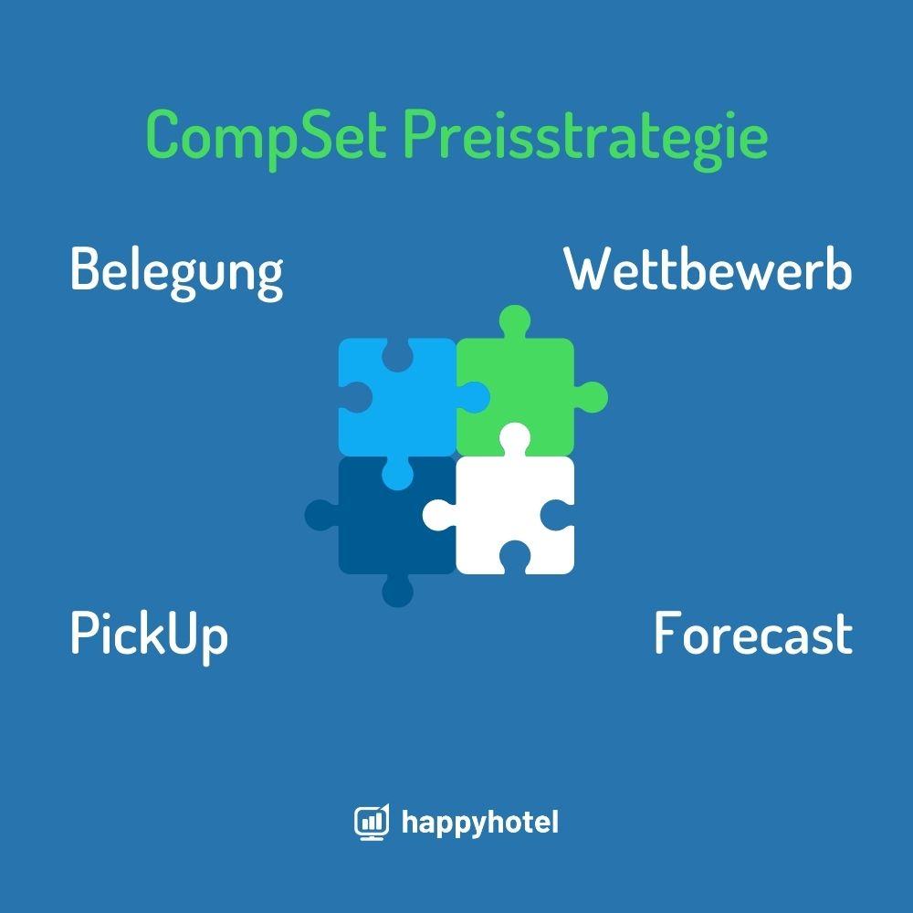 CompSet Preisstrategie